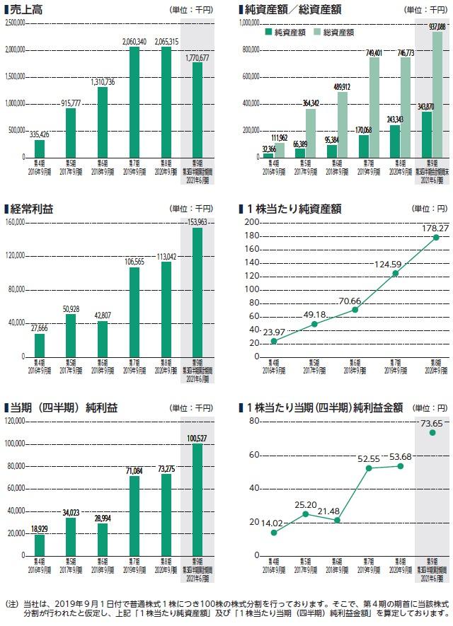 デジタリフトの経営指標グラフ