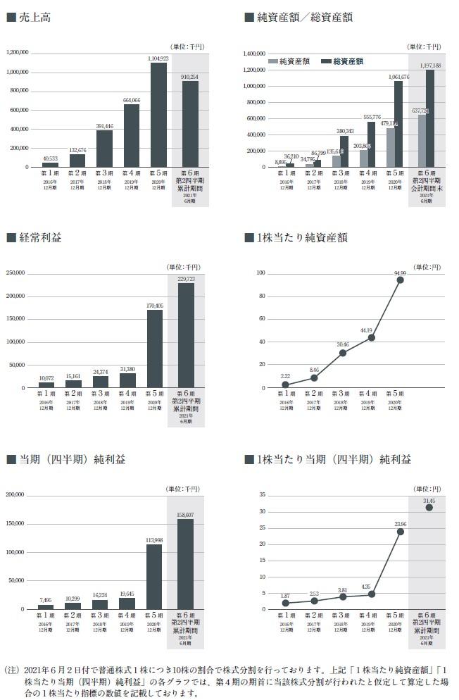 プロジェクトカンパニーの経営指標グラフ