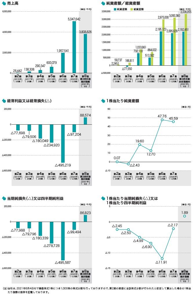 セーフィーの経営指標グラフ