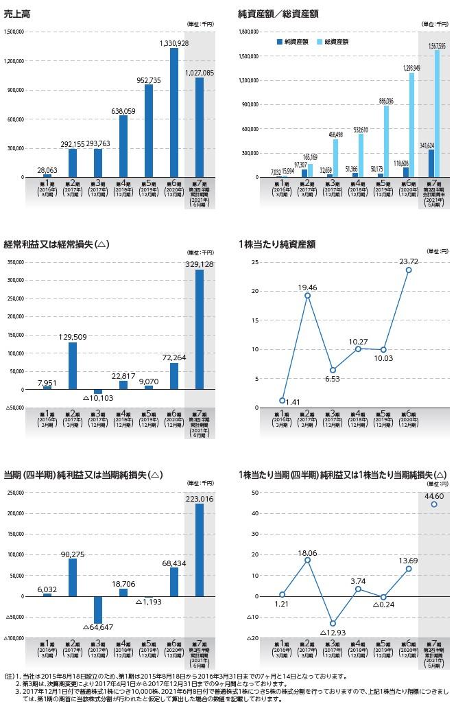 ワンキャリアの経営指標グラフ