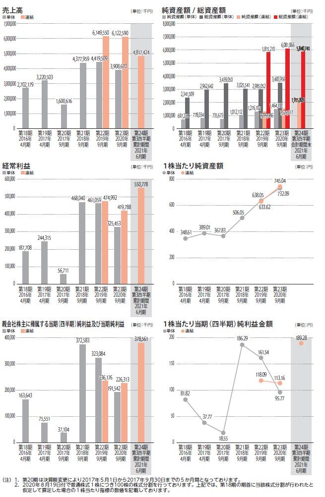 日本エコシステムの経営指標グラフ