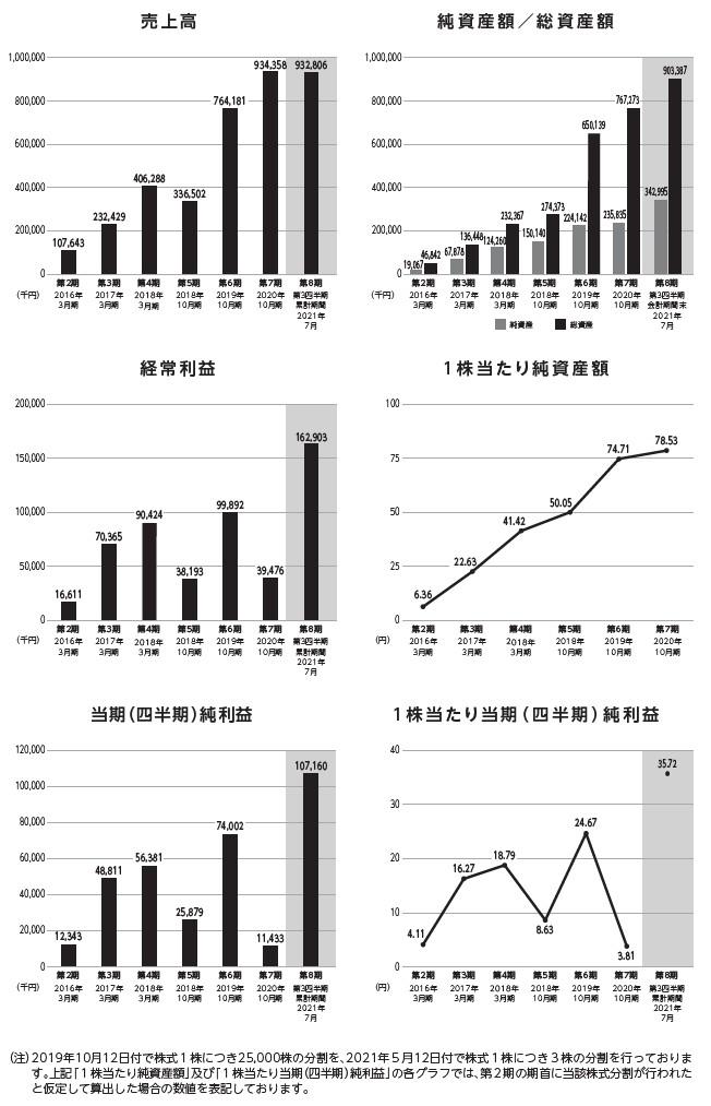 CINCの経営指標グラフ