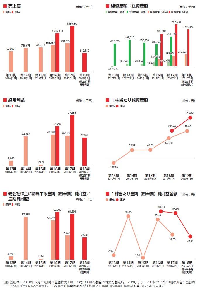 フロンティアの経営指標グラフ