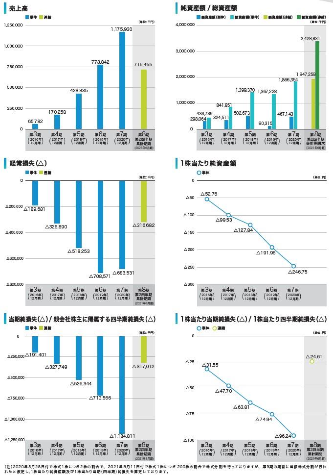 Photosynthの経営指標グラフ