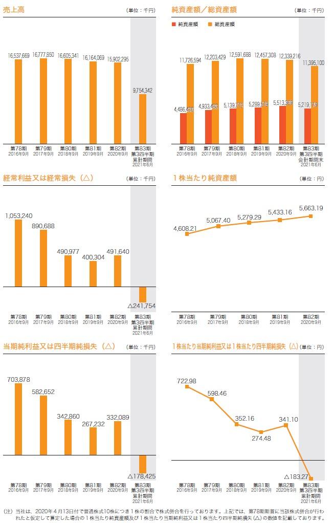 日本調理機の経営指標グラフ